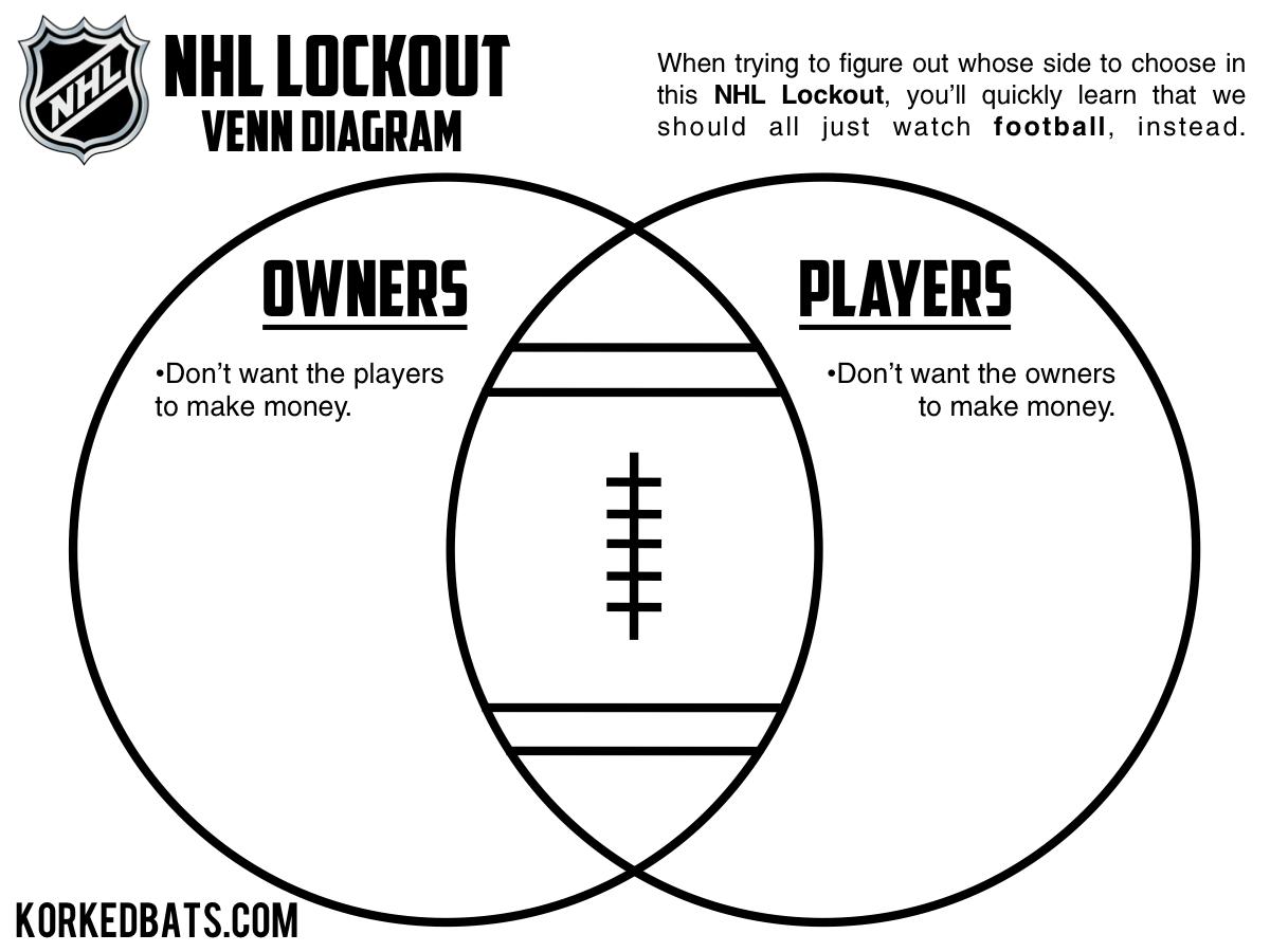 Nhl lockout venn diagram korked bats nhl lockout venn diagram pooptronica Choice Image